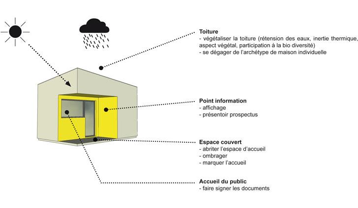 architecture équipement